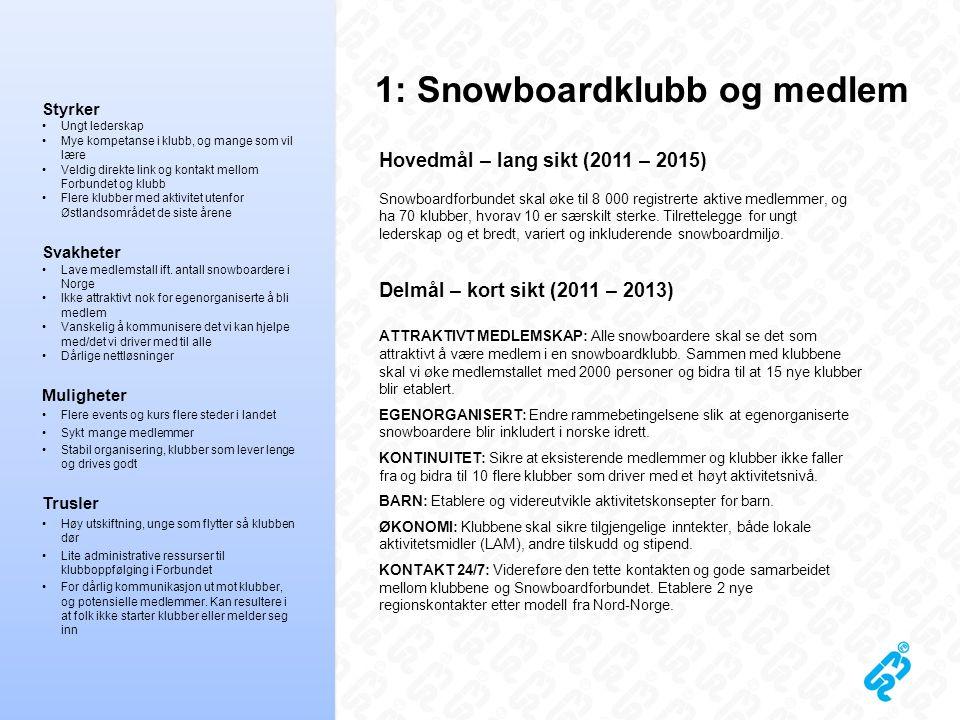 1: Snowboardklubb og medlem