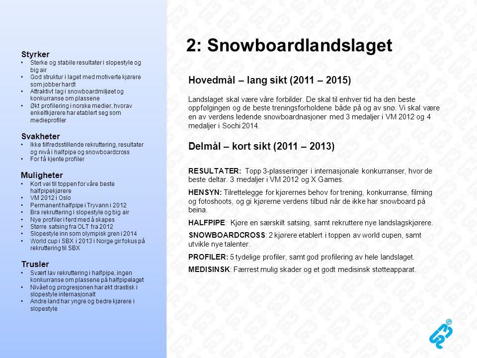 2: Snowboardlandslaget