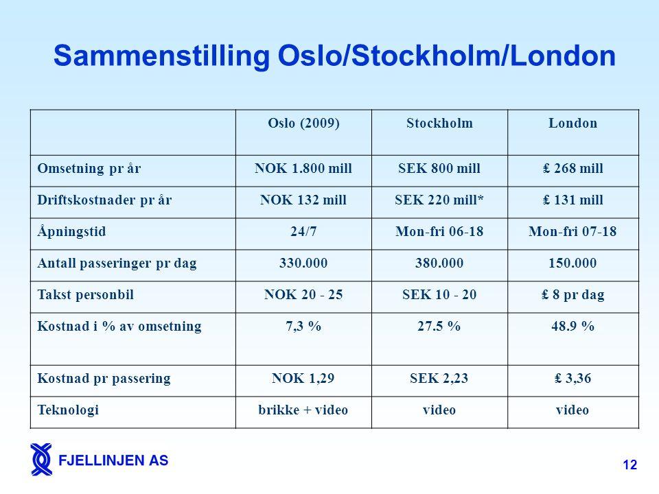 Sammenstilling Oslo/Stockholm/London