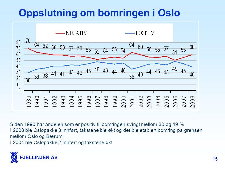 Oppslutning om bomringen i Oslo