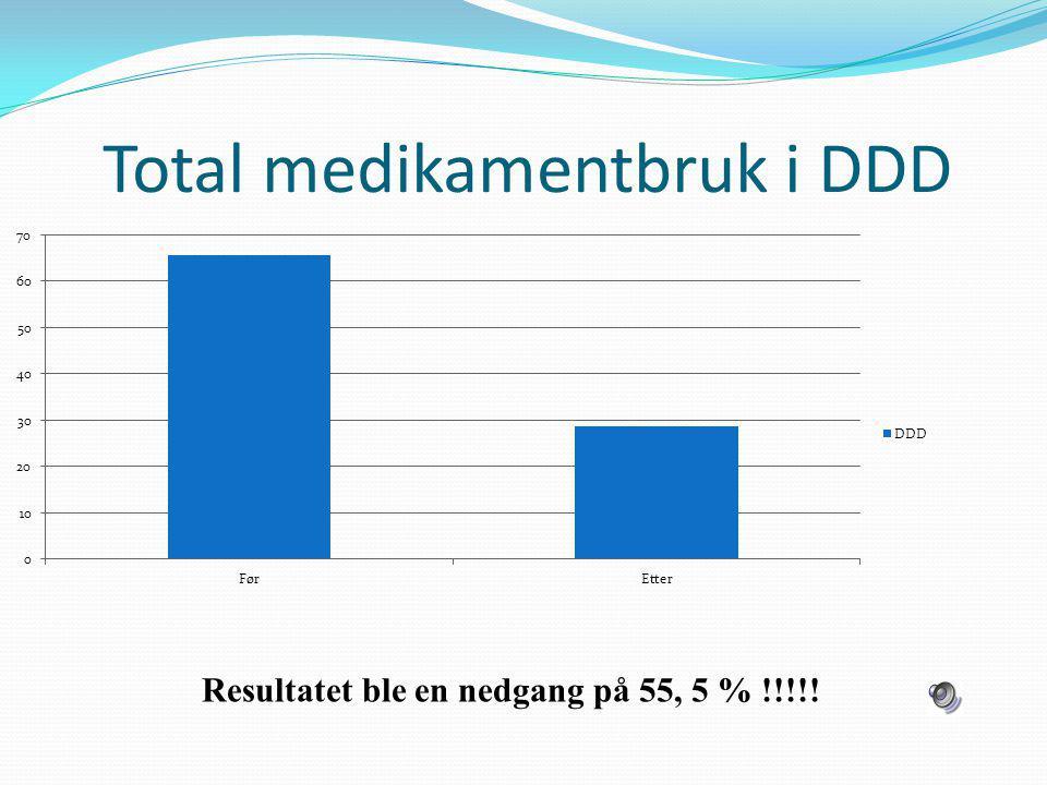 Total medikamentbruk i DDD