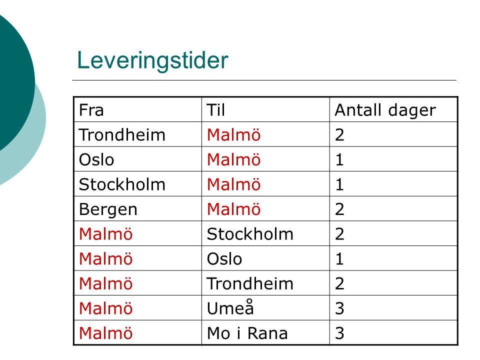 Leveringstider Fra Til Antall dager Trondheim Malmö 2 Oslo 1 Stockholm