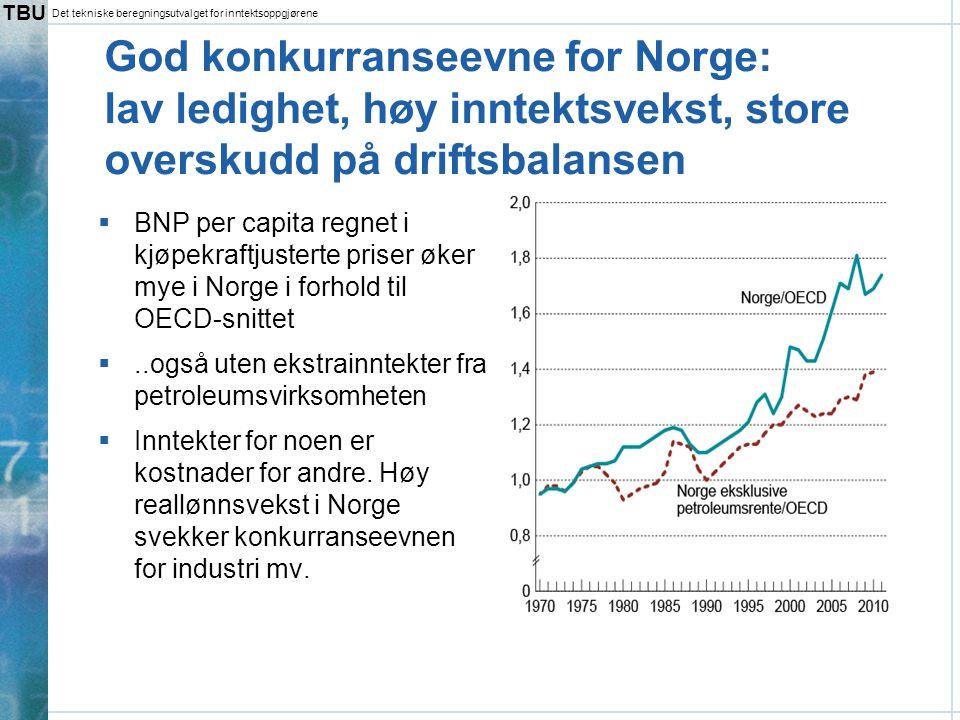 God konkurranseevne for Norge: lav ledighet, høy inntektsvekst, store overskudd på driftsbalansen