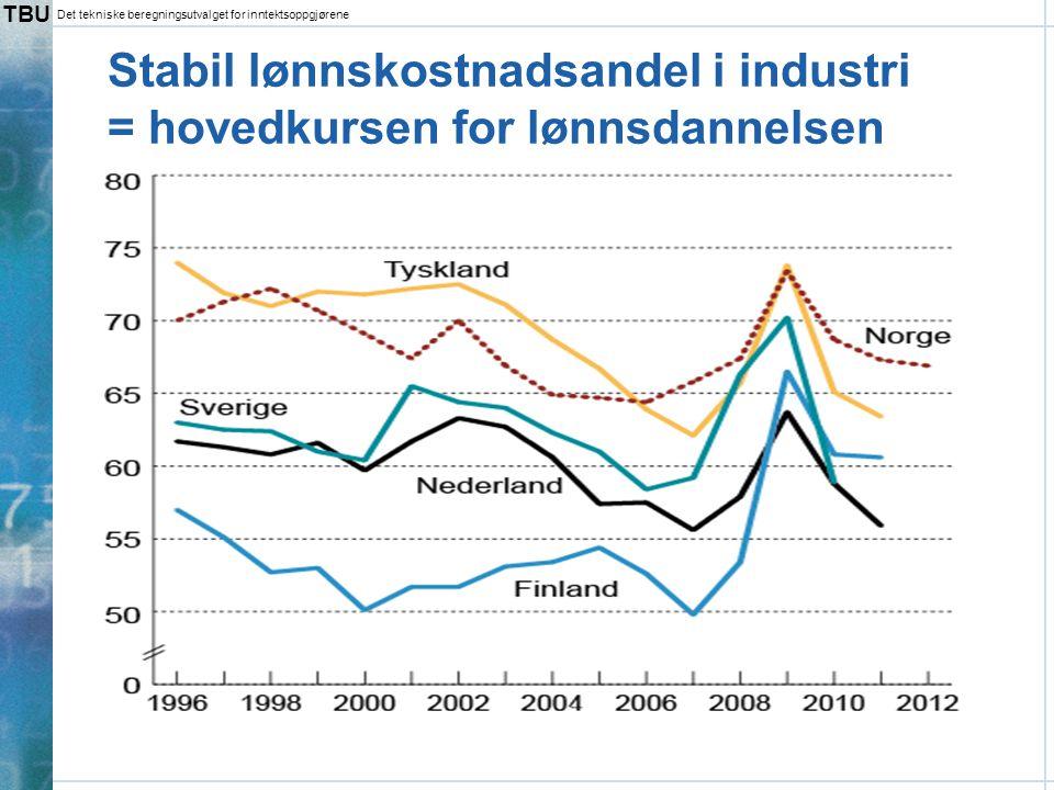 Stabil lønnskostnadsandel i industri = hovedkursen for lønnsdannelsen
