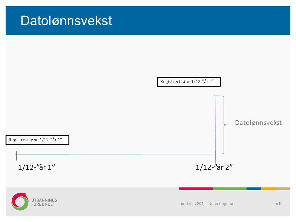 Datolønnsvekst 1/12- år 1 1/12- år 2 Datolønnsvekst