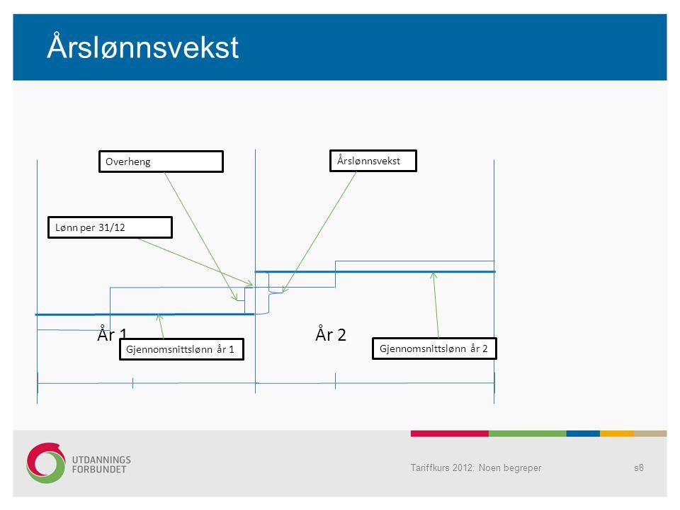 Årslønnsvekst År 1 År 2 Overheng Årslønnsvekst Lønn per 31/12