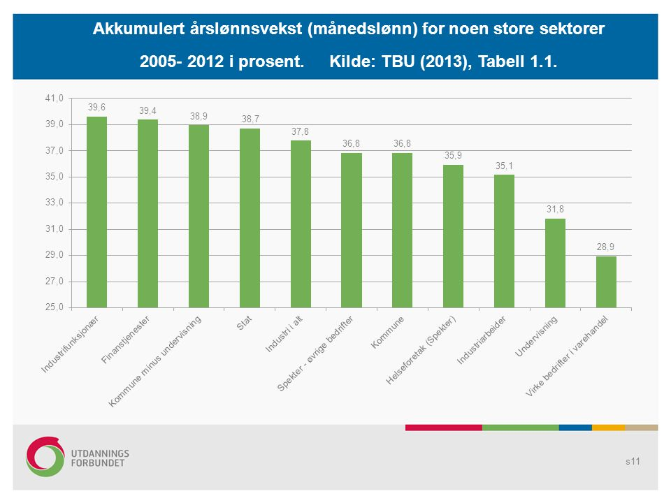 Akkumulert årslønnsvekst (månedslønn) for noen store sektorer 2005- 2012 i prosent.