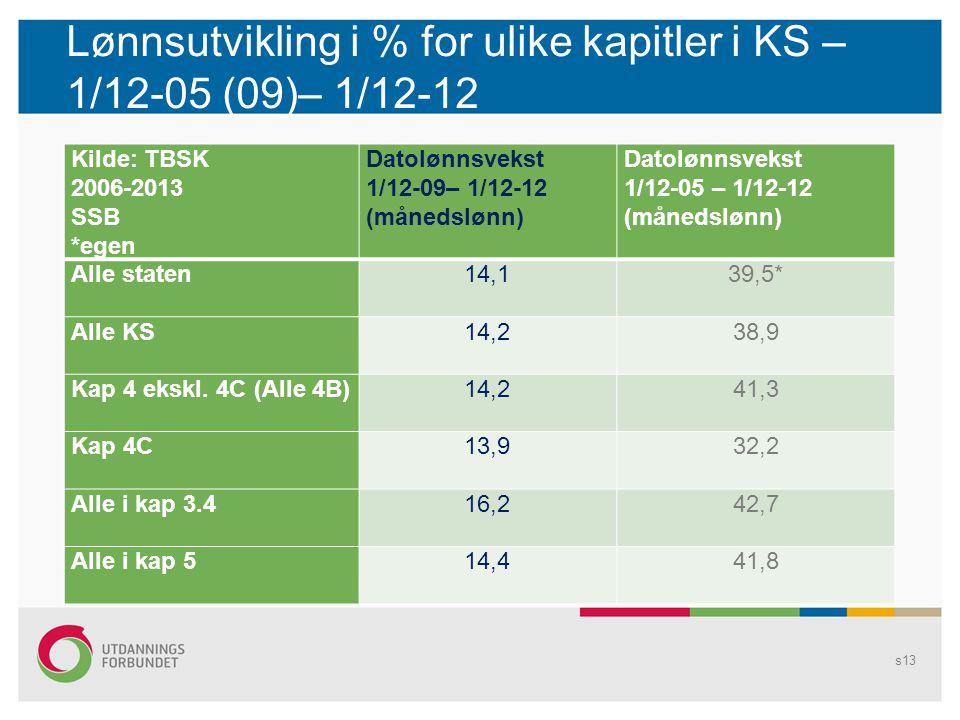 Lønnsutvikling i % for ulike kapitler i KS – 1/12-05 (09)– 1/12-12