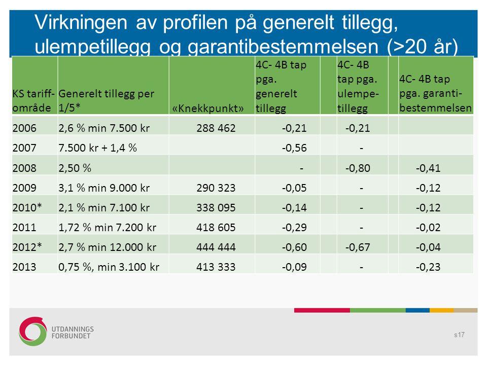Virkningen av profilen på generelt tillegg, ulempetillegg og garantibestemmelsen (>20 år)
