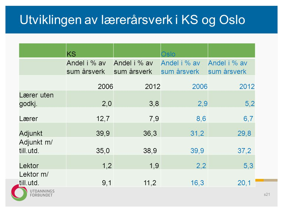 Utviklingen av lærerårsverk i KS og Oslo
