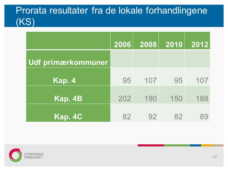 Prorata resultater fra de lokale forhandlingene (KS)