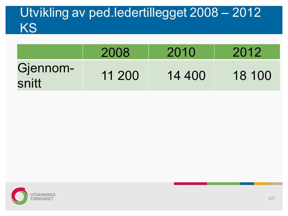 Utvikling av ped.ledertillegget 2008 – 2012 KS