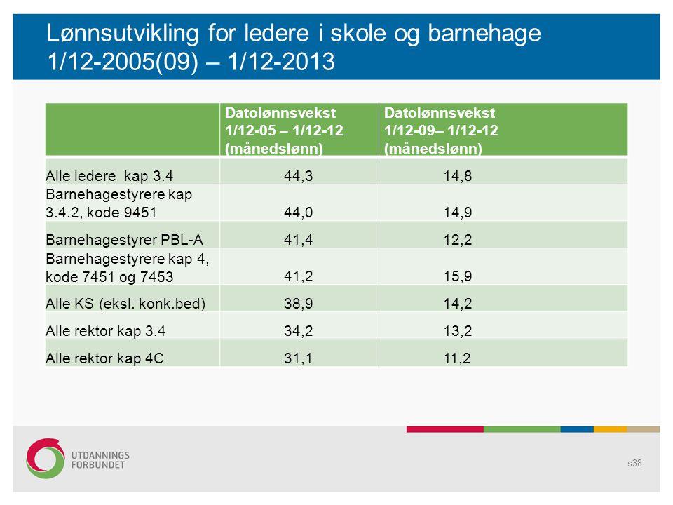Lønnsutvikling for ledere i skole og barnehage 1/12-2005(09) – 1/12-2013