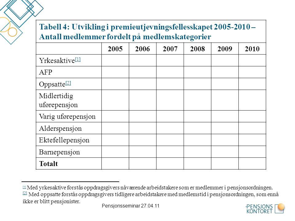 Tabell 4: Utvikling i premieutjevningsfellesskapet 2005-2010 – Antall medlemmer fordelt på medlemskategorier