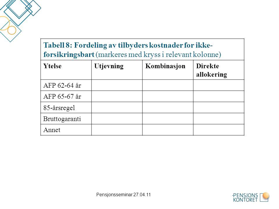 Tabell 8: Fordeling av tilbyders kostnader for ikke-forsikringsbart (markeres med kryss i relevant kolonne)