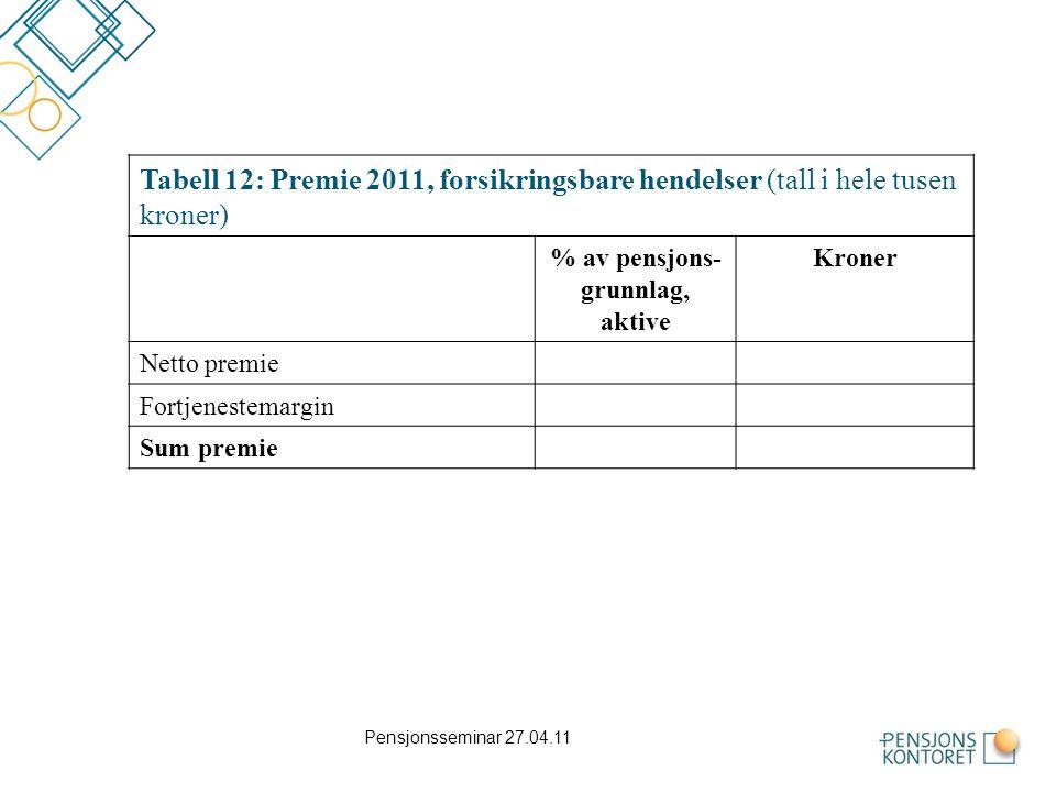Tabell 12: Premie 2011, forsikringsbare hendelser (tall i hele tusen kroner)