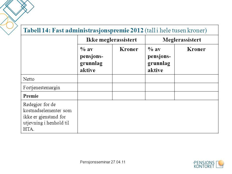 Tabell 14: Fast administrasjonspremie 2012 (tall i hele tusen kroner)