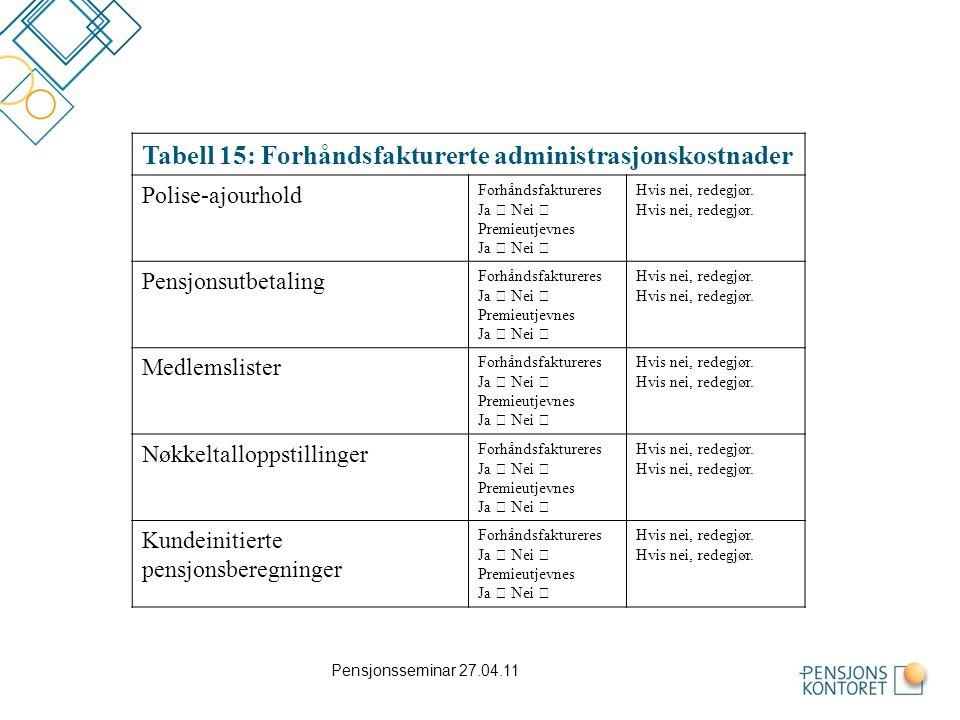 Tabell 15: Forhåndsfakturerte administrasjonskostnader
