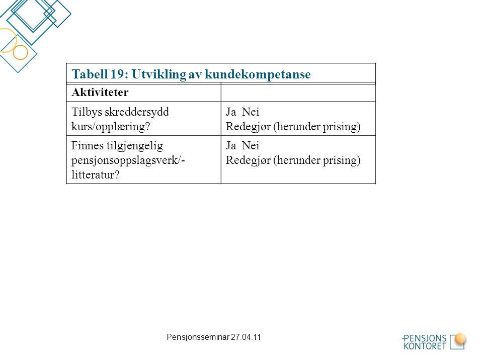 Tabell 19: Utvikling av kundekompetanse