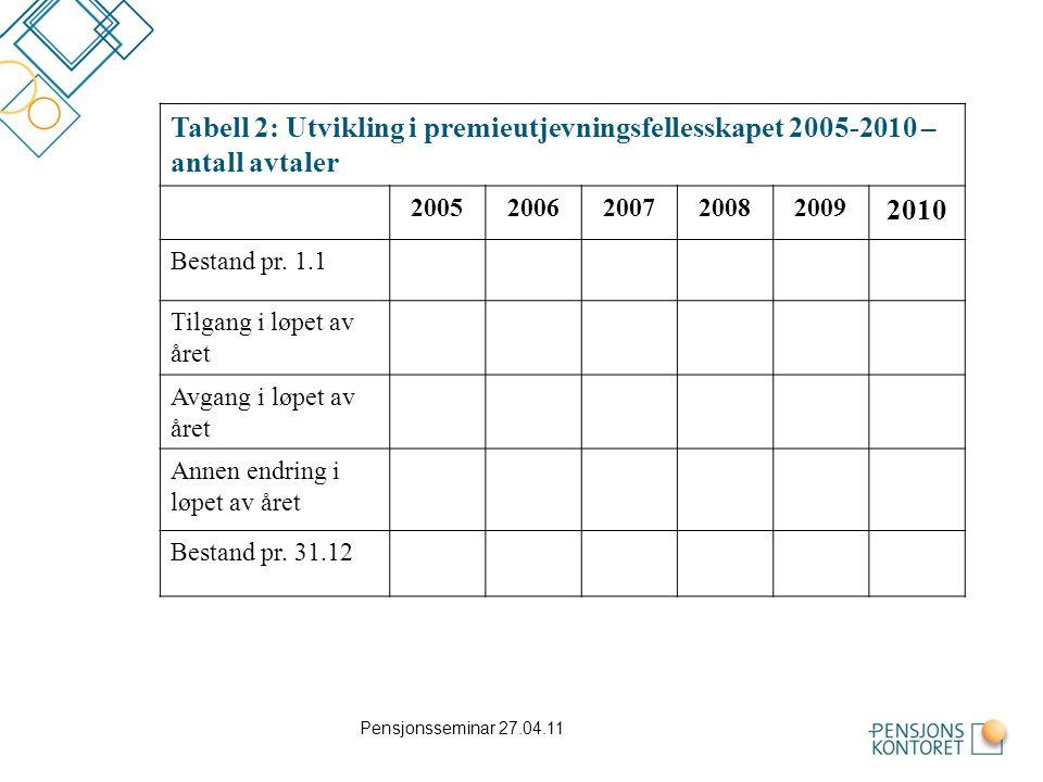 Tabell 2: Utvikling i premieutjevningsfellesskapet 2005-2010 – antall avtaler