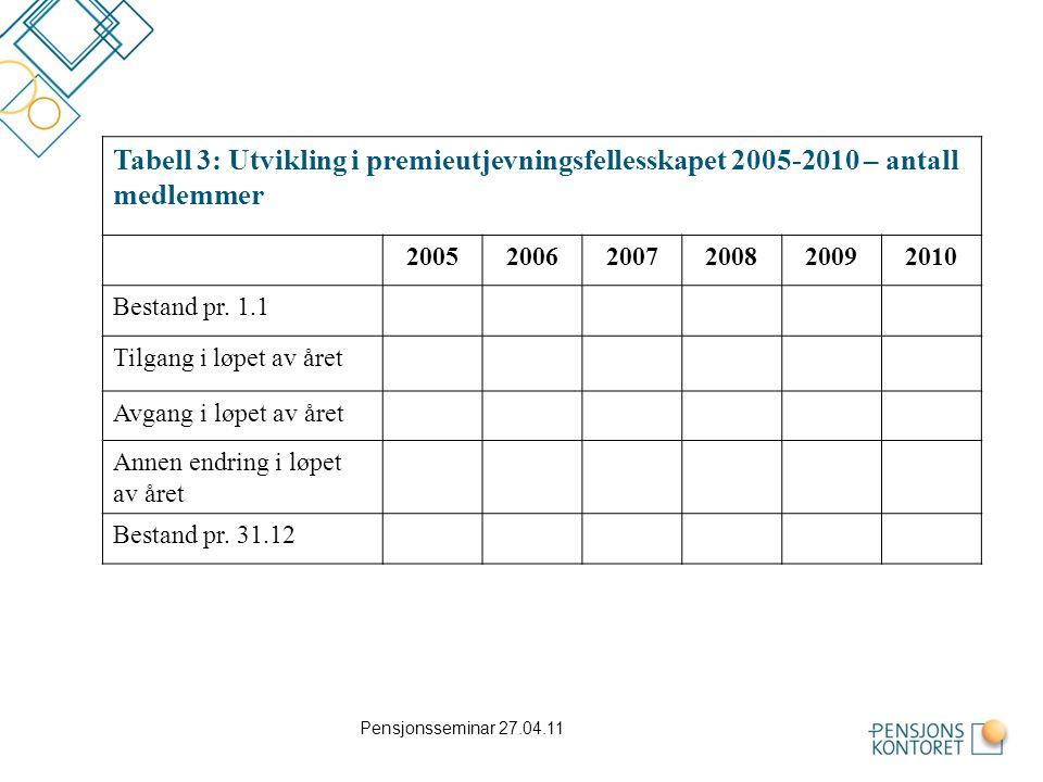 Tabell 3: Utvikling i premieutjevningsfellesskapet 2005-2010 – antall medlemmer