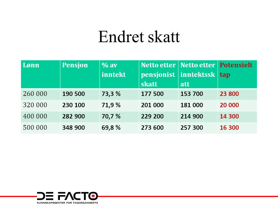 Endret skatt Lønn Pensjon % av inntekt Netto etter pensjonistskatt
