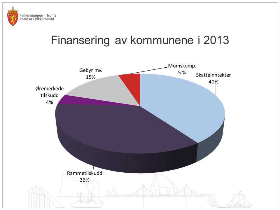 Finansering av kommunene i 2013