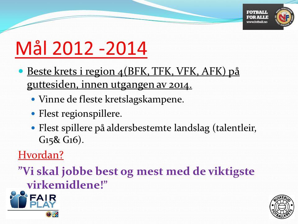 Mål 2012 -2014 Beste krets i region 4(BFK, TFK, VFK, AFK) på guttesiden, innen utgangen av 2014. Vinne de fleste kretslagskampene.