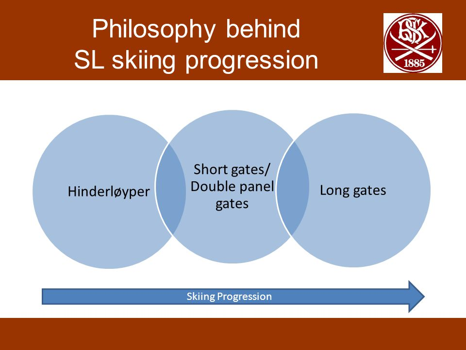 Philosophy behind SL skiing progression