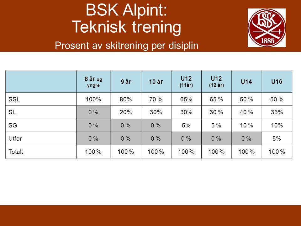 BSK Alpint: Teknisk trening Prosent av skitrening per disiplin