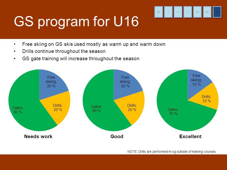 8 år og yngre 9 år. 10 år. 11 år. (12 år) Pre-TL. (13 og 14 år) TL. (15 og 16 år) HL. GS program for U16.