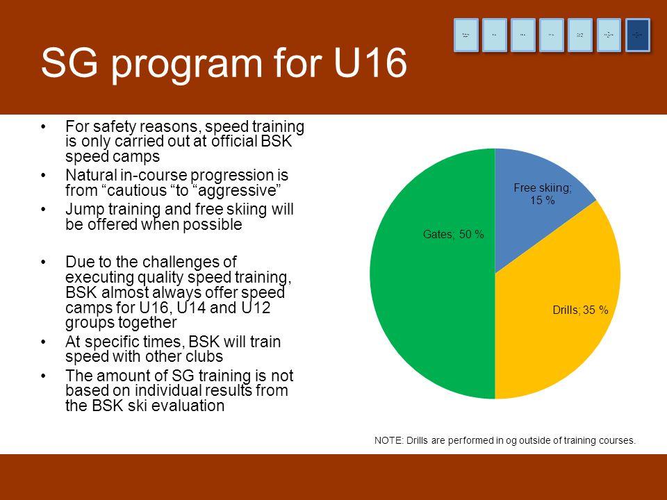 8 år og yngre 9 år. 10 år. 11 år. (12 år) Pre-TL. (13 og 14 år) TL. (15 og 16 år) HL. SG program for U16.