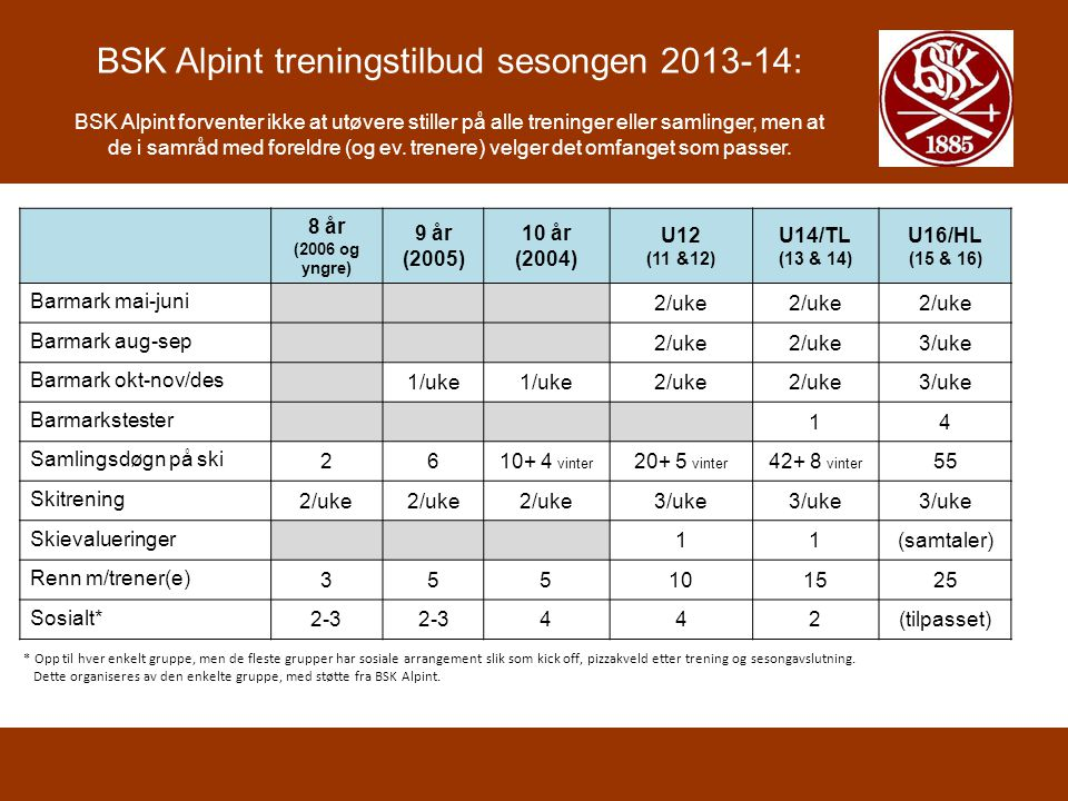 BSK Alpint treningstilbud sesongen 2013-14: BSK Alpint forventer ikke at utøvere stiller på alle treninger eller samlinger, men at de i samråd med foreldre (og ev. trenere) velger det omfanget som passer.