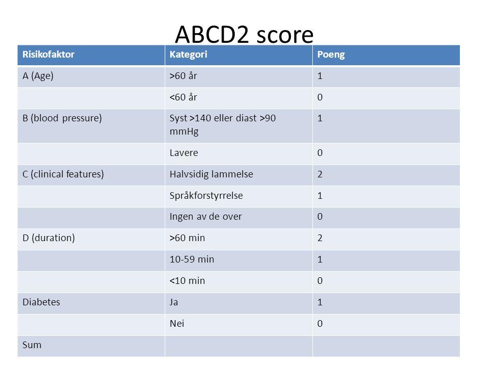 ABCD2 score Risikofaktor Kategori Poeng A (Age) >60 år 1 <60 år