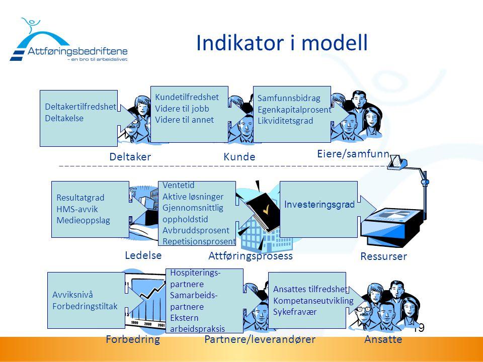 Indikator i modell Deltaker Kunde Eiere/samfunn Ressurser