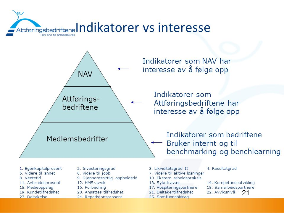 Indikatorer vs interesse