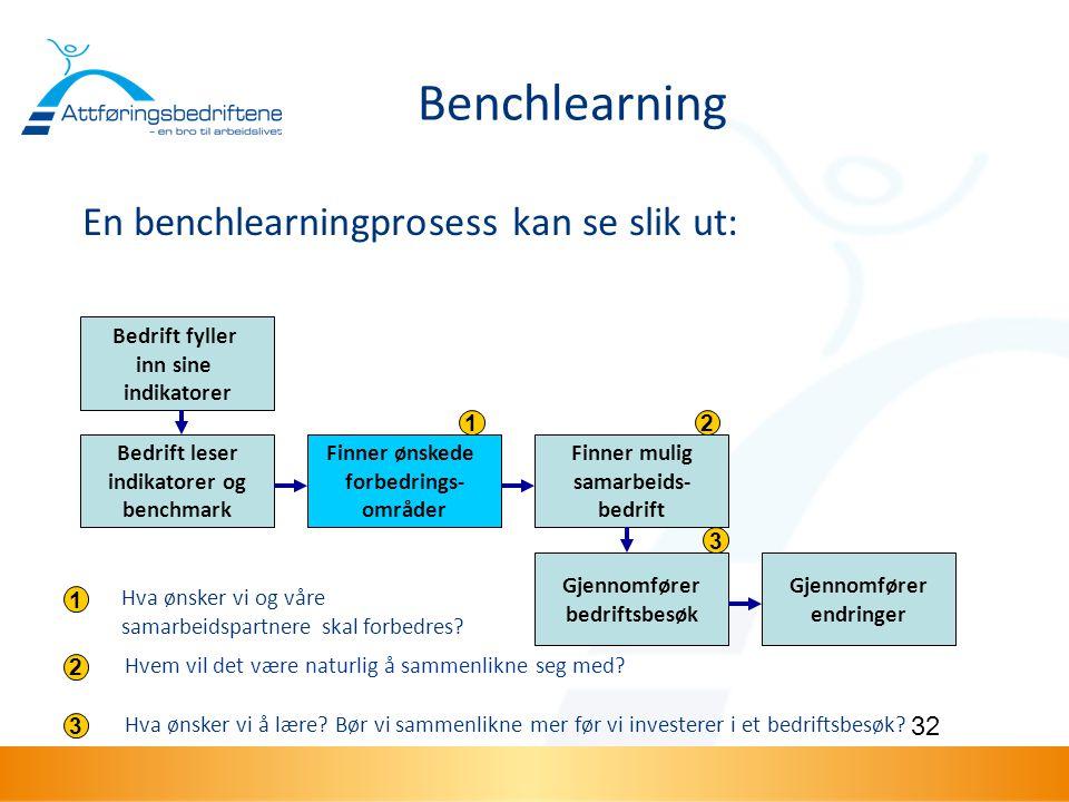 Benchlearning En benchlearningprosess kan se slik ut: Bedrift fyller