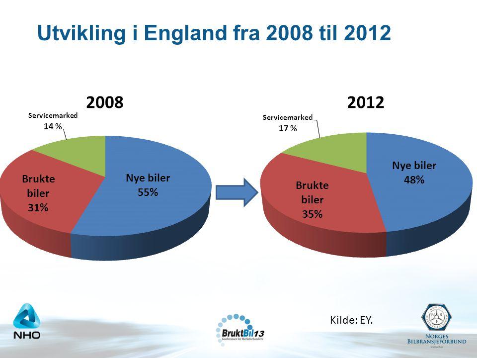 Utvikling i England fra 2008 til 2012