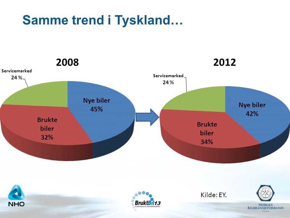 Samme trend i Tyskland…