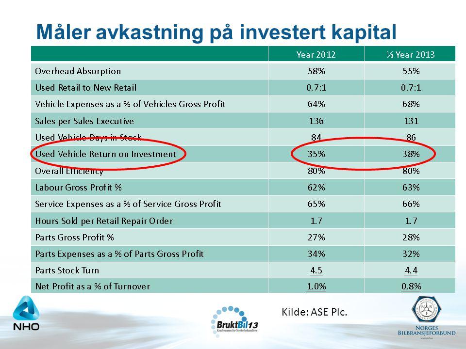 Måler avkastning på investert kapital