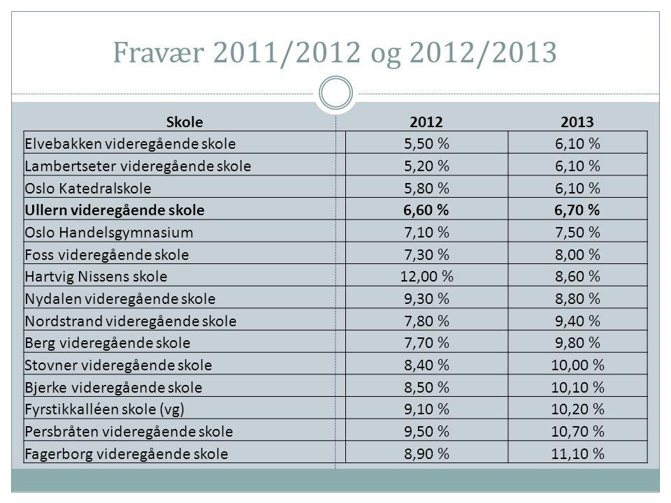 Fravær 2011/2012 og 2012/2013 Skole. 2012. 2013. Elvebakken videregående skole. 5,50 % 6,10 % Lambertseter videregående skole.