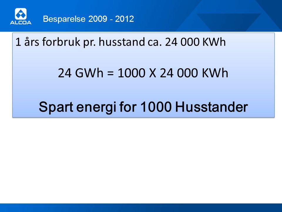 Spart energi for 1000 Husstander