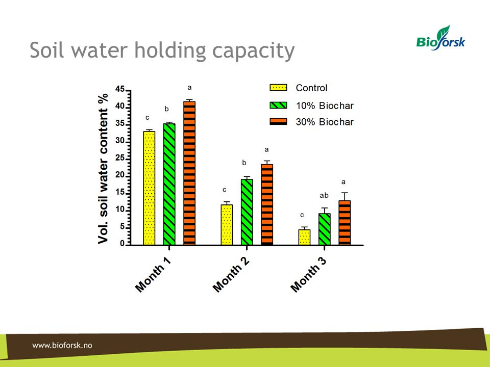 Soil water holding capacity