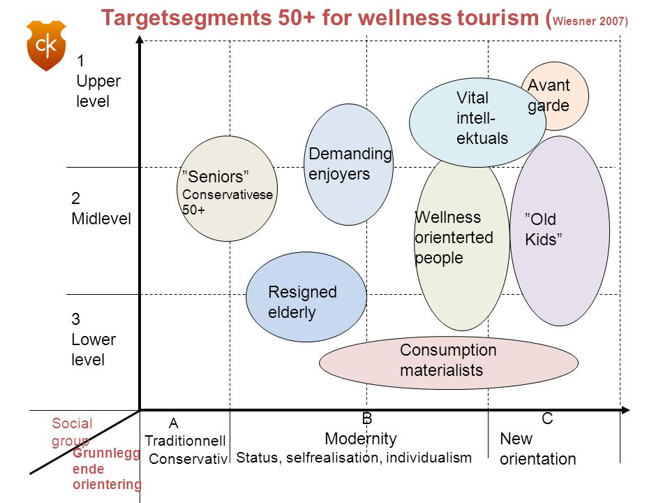 Targetsegments 50+ for wellness tourism (Wiesner 2007)