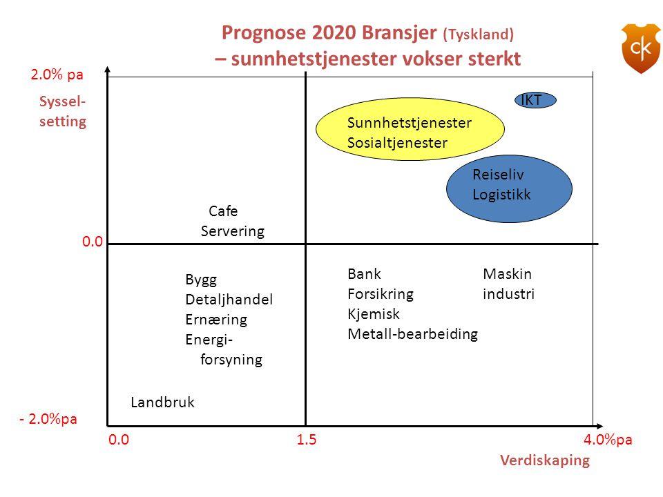 Prognose 2020 Bransjer (Tyskland) – sunnhetstjenester vokser sterkt