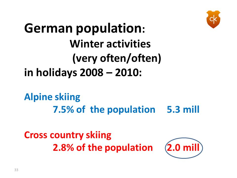 German population: Winter activities