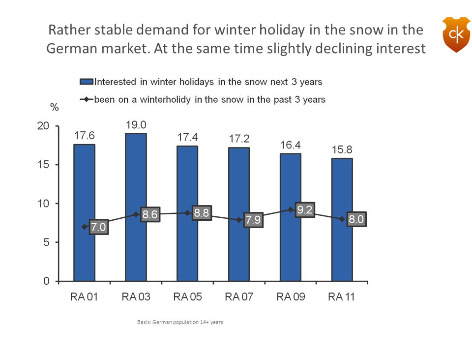Rather stable demand for winter holiday in the snow in the German market. At the same time slightly declining interest