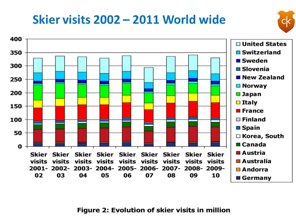 Skier visits 2002 – 2011 World wide