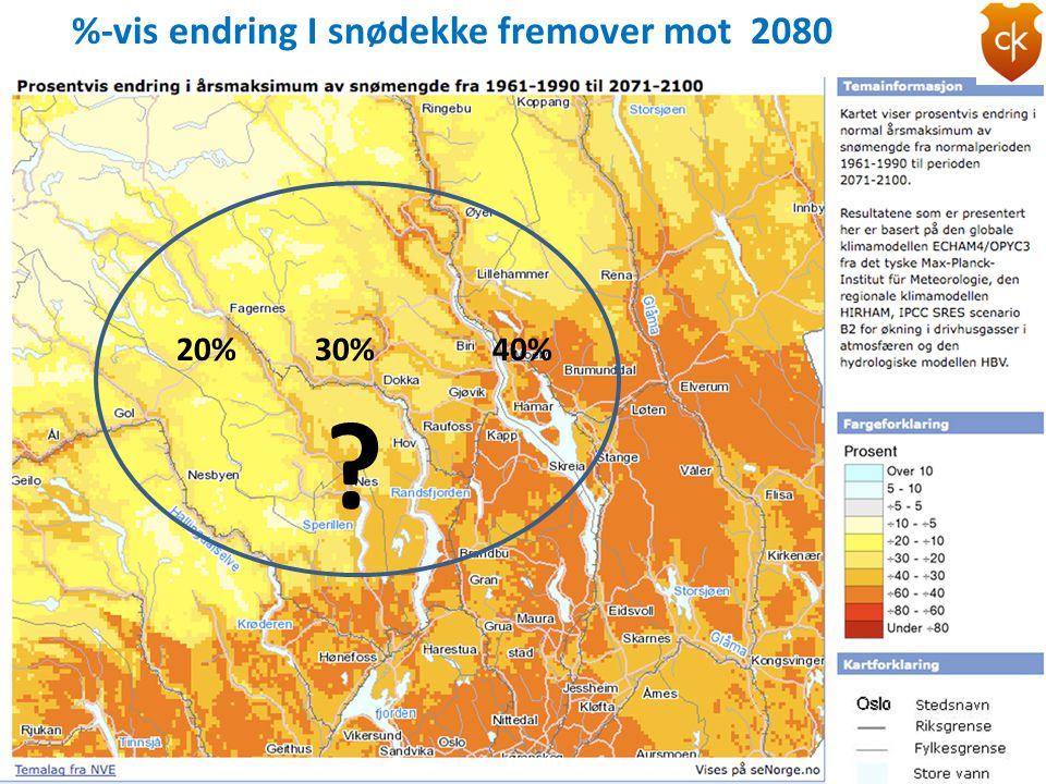 %-vis endring I snødekke fremover mot 2080