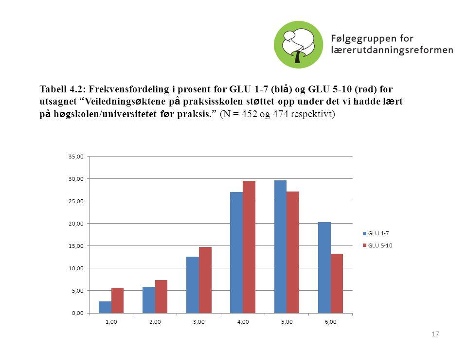 Tabell 4.2: Frekvensfordeling i prosent for GLU 1-7 (blå) og GLU 5-10 (rød) for utsagnet Veiledningsøktene på praksisskolen støttet opp under det vi hadde lært på høgskolen/universitetet før praksis. (N = 452 og 474 respektivt)